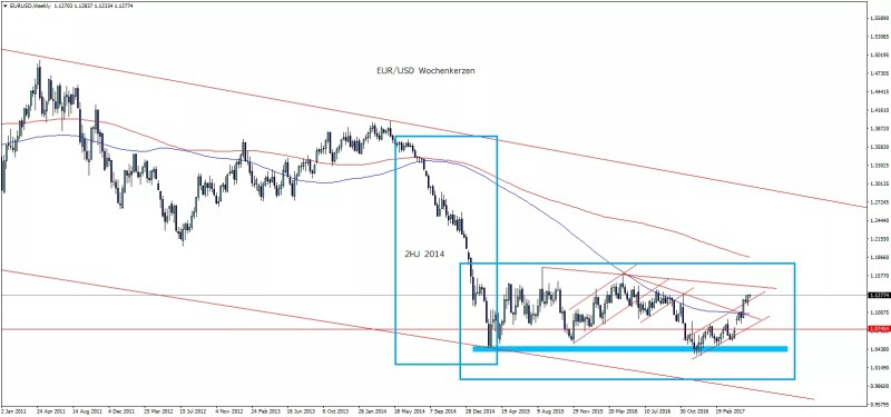 EURUSD Chartananalyse
