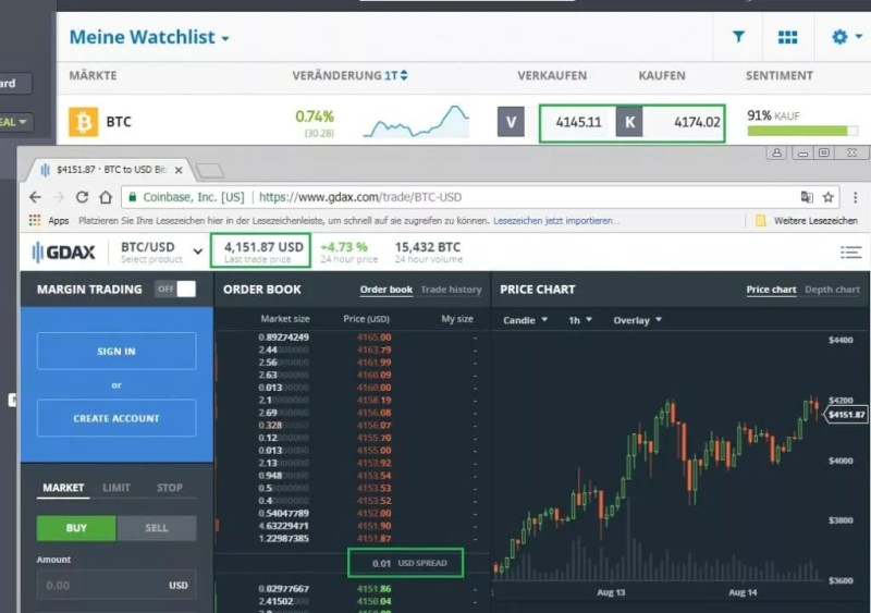Social Trading mit Cryptocurrencies bei Coinbase
