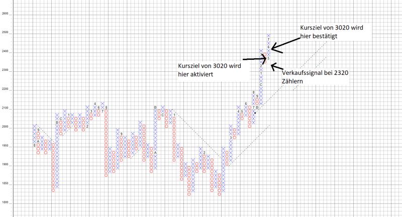 S&P500 im Point and Figure Chartbild