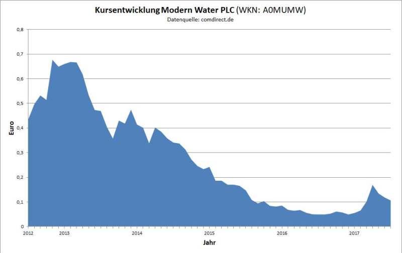 Grafik 1: Kursentwicklung Modern Water PLC