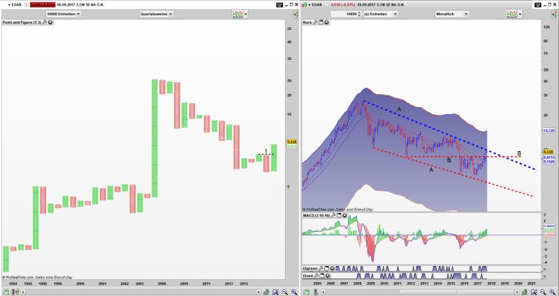 EOAN Point and Figure Quartals Chart, Bar Monats Chart: Simple Buy Signal (1) aktiv, Kurs an oberer Keilbegrenzung (A) angekommen