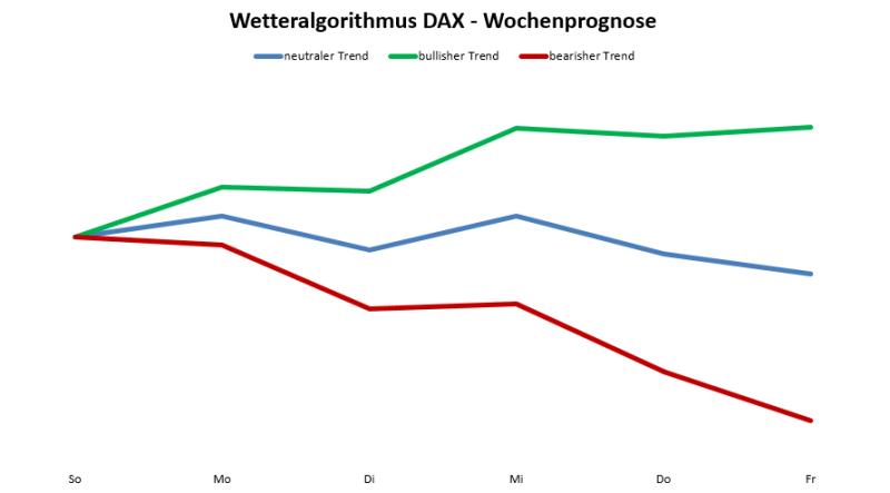 Wetteralgorithmus KW39