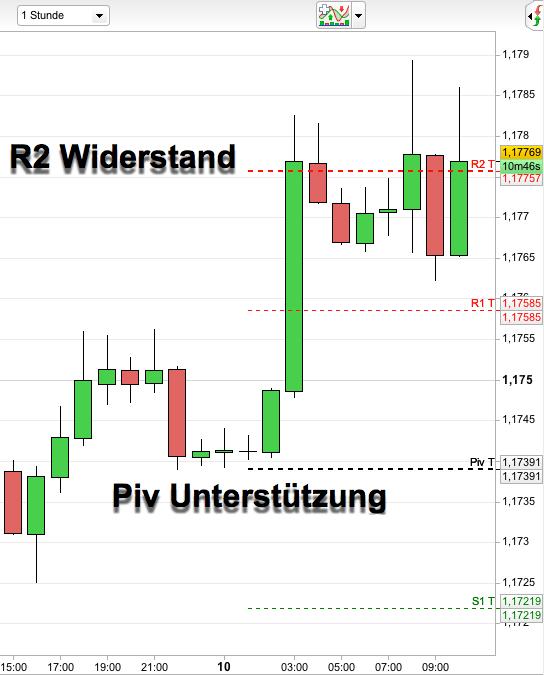 Pivot-Punkte im Chart