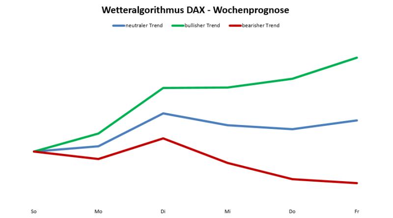 Wetteralgorithmus KW41