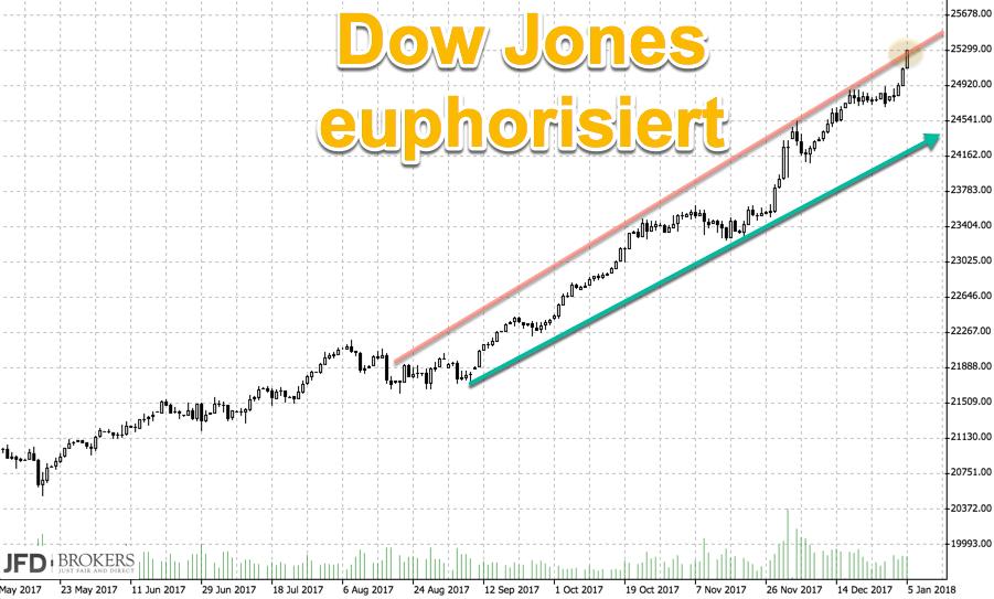 Chart Dow Jones mittelfristig