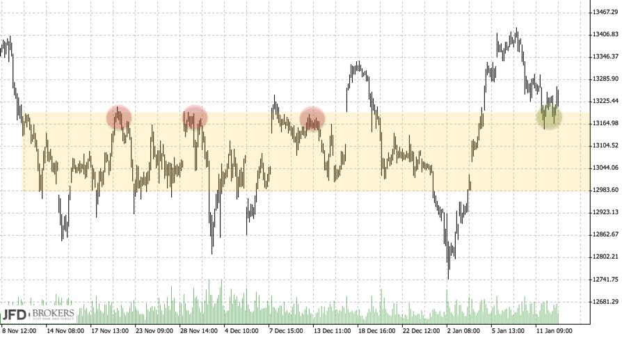 DAX auf Range im Chartbild