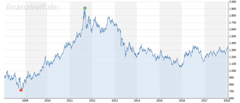 Chart 10 Jahre Goldpreis