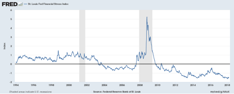 Federal Reserve Bank of St. Louis, St. Louis Fed Financial Stress Index [STLFSI], retrieved from FRED, Federal Reserve Bank of St. Louis; https://fred.stlouisfed.org/series/STLFSI, January 30, 2018.