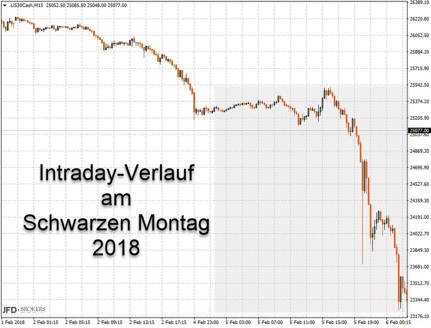Intraday Chart Dow Jones 05.02.2018