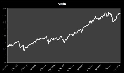 Vmin Graph
