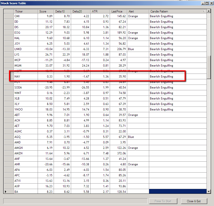 Stock Score