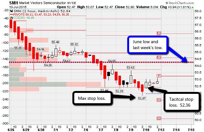 SMH 2 hour chart