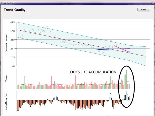 Options Master Chartist Trend Quality Subchart