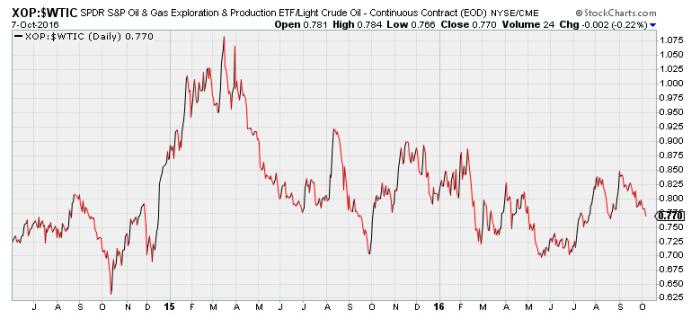 Chart2.  Stockcharts.com