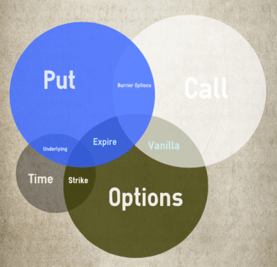 options-trading-language-terminology