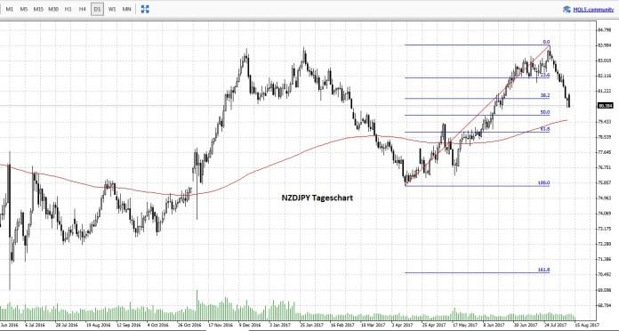 Forex Swingtrading Chart