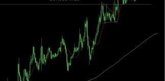 EURUSD Trading Strategie
