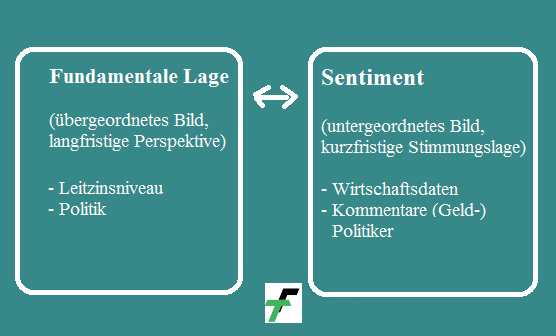 Daytrading Sentiment Forex Tabelle