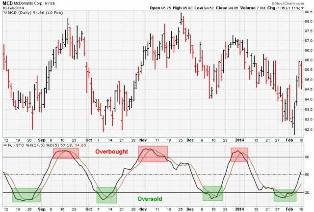 stochastic overbought oversold conditions