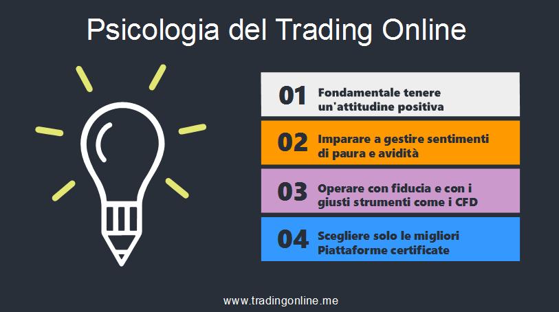 psicología del trading online
