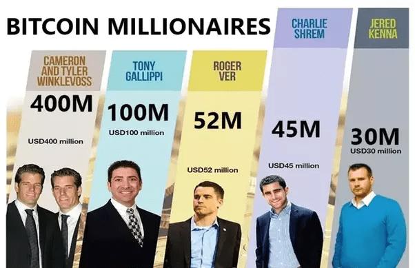 I milionari del Bitcoin