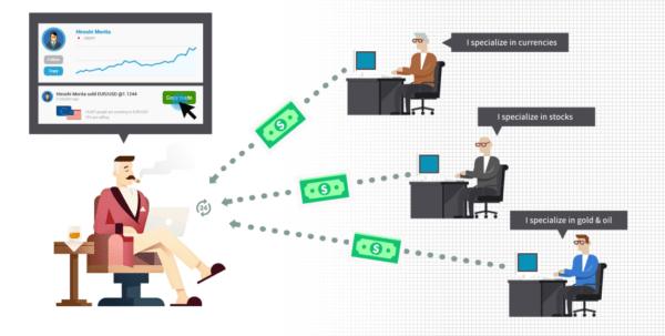 eToro Copy Trading Automatico Come Funziona