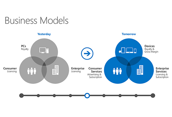Business Model Microsoft