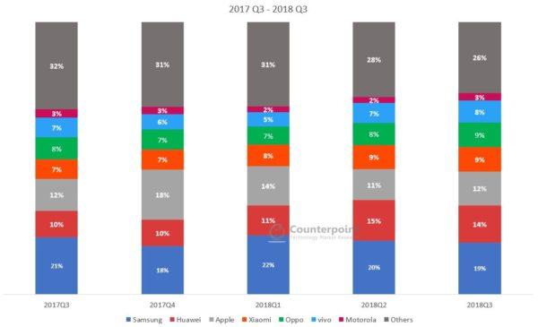 Quota di Mercato settore Smartphone