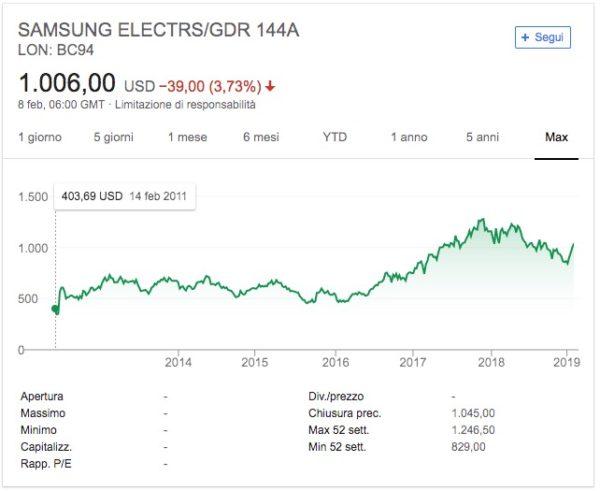 Samsung Azioni Prezzo Quotazione