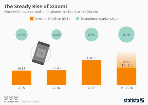 Xiaomi Ricavi e Quota di Mercato
