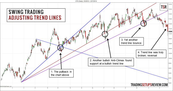 Swing Trading with Trend Lines - Trading Setups Review