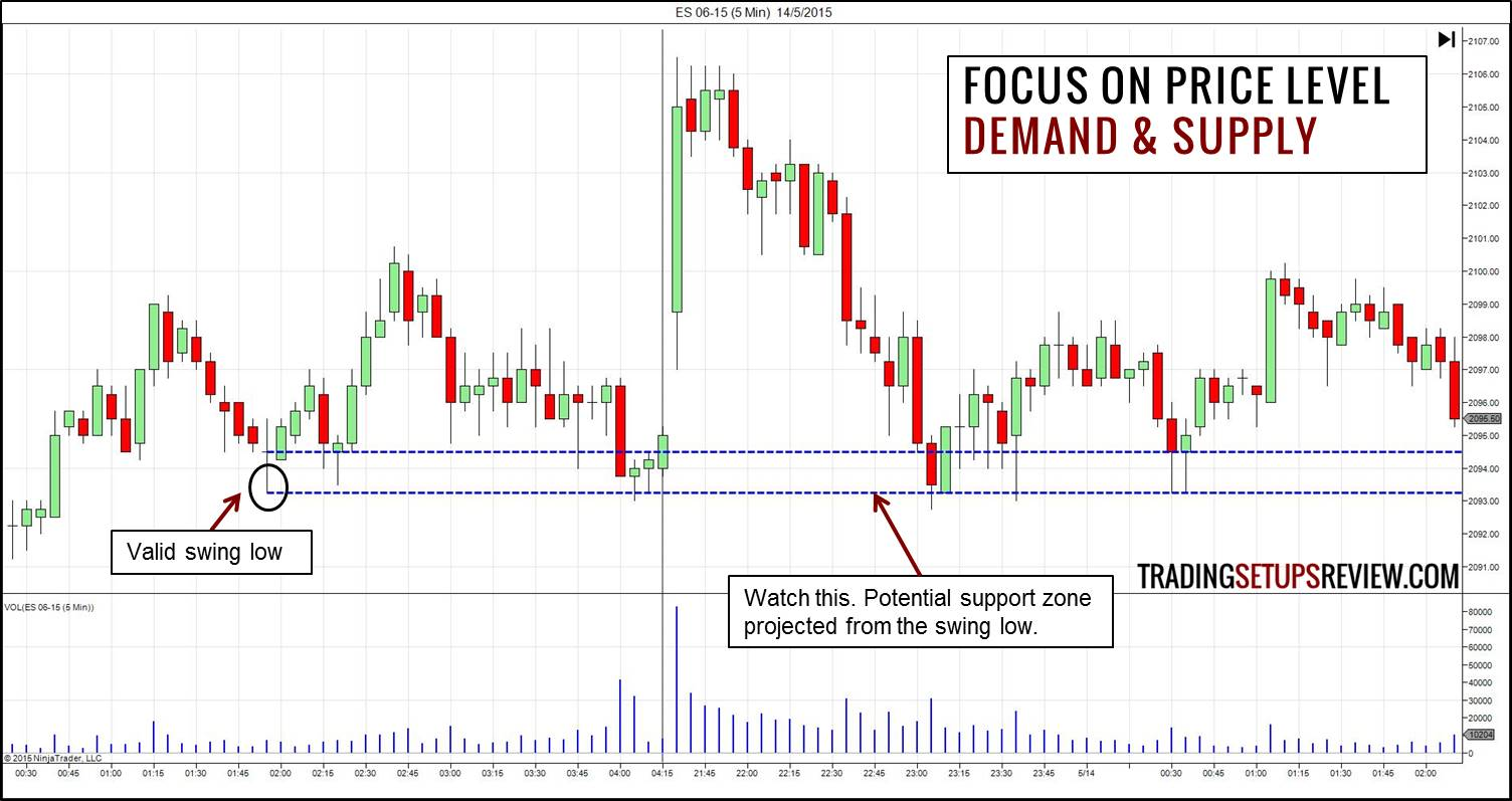 How To Identify Demand And Supply Using Price Action