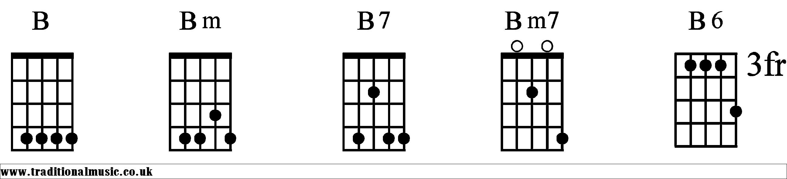 B Minor Guitar Chord Easy