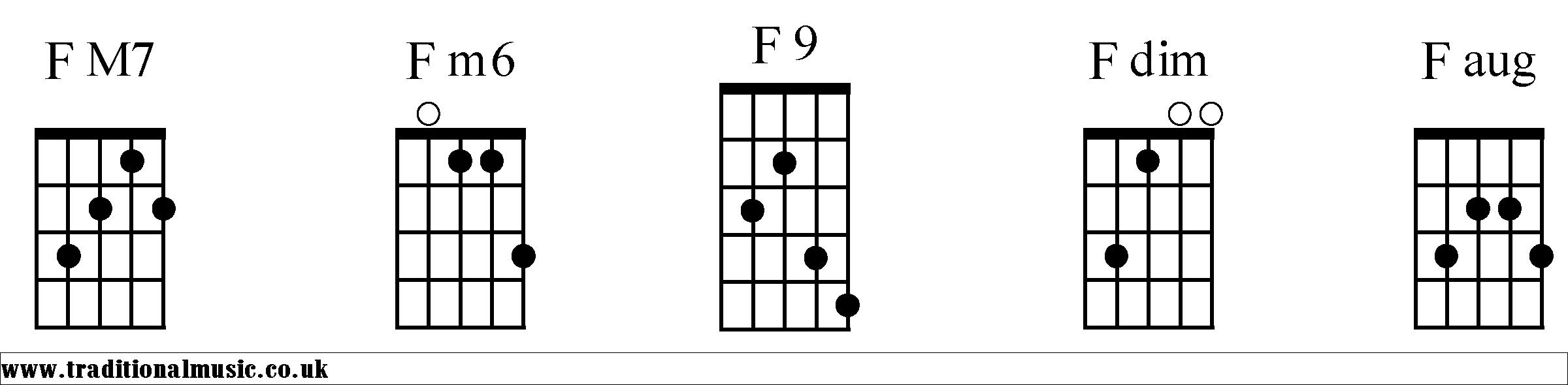 Fmaj7 Guitar Chord Images Basic Guitar Chords Finger Placement