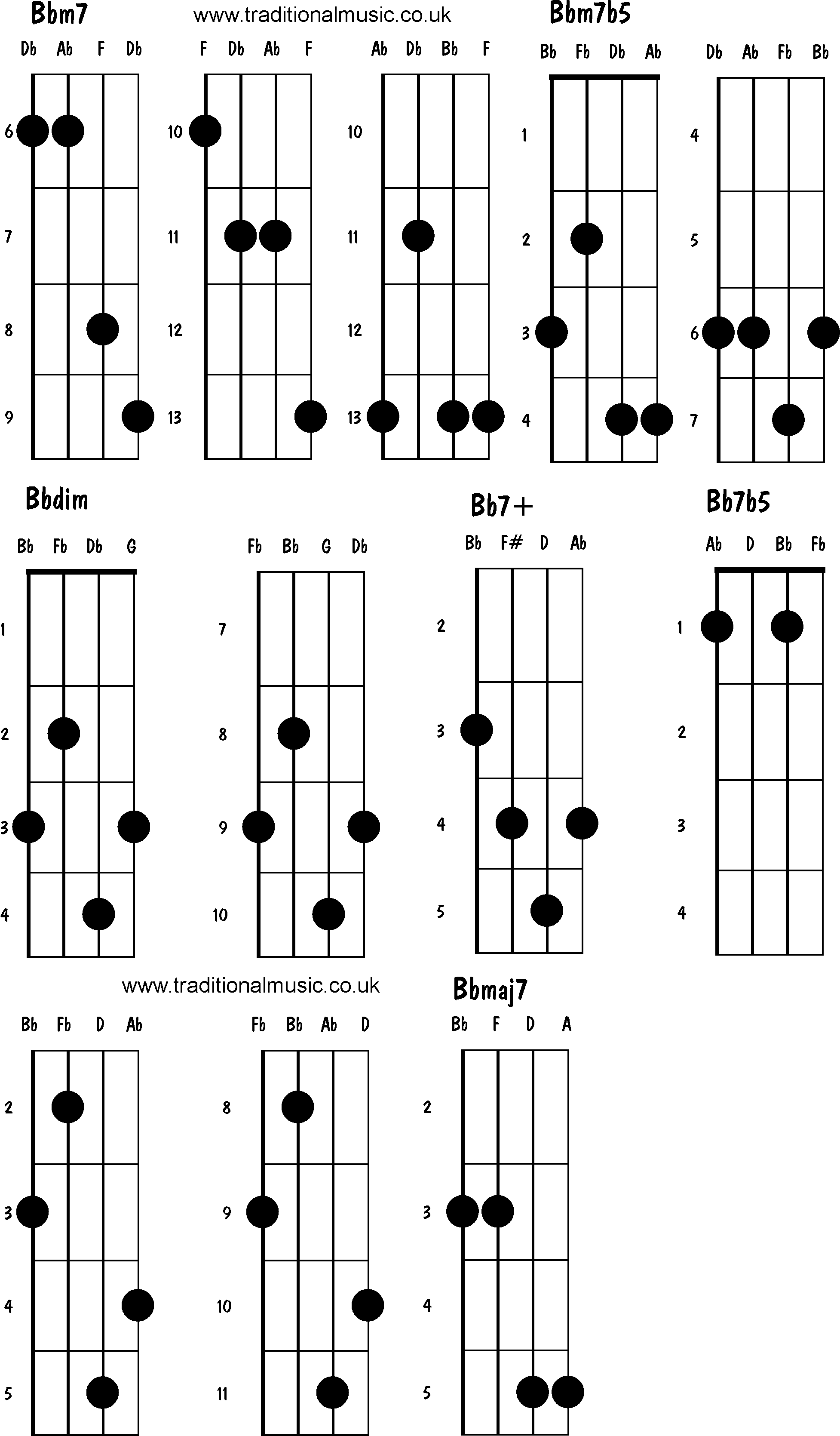 B2 Chord Guitar | Wiring Diagram Database