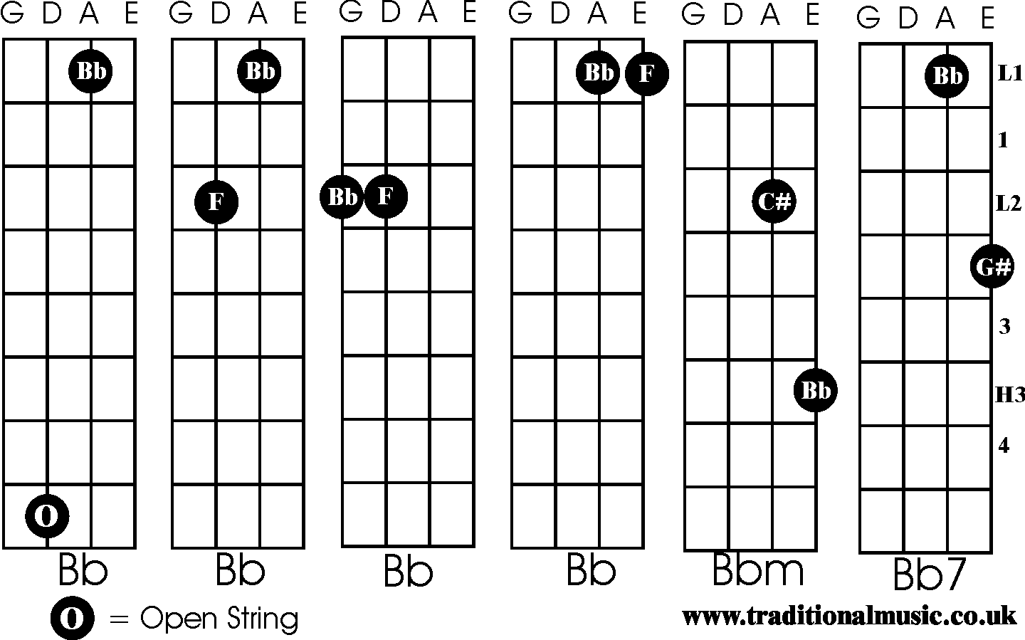Chords For Fiddle Bb Bbm Bb7
