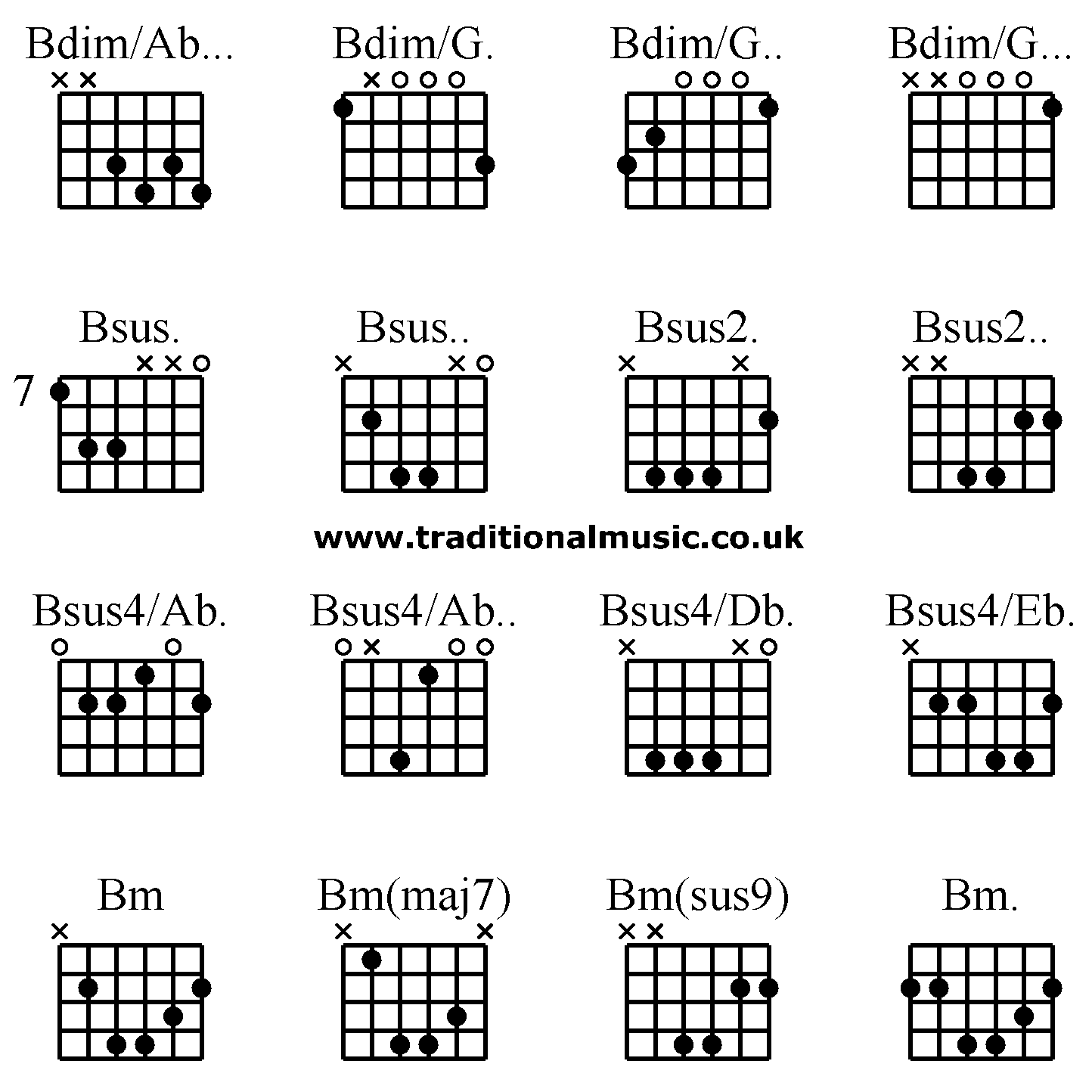 Guitar Chords B Flat