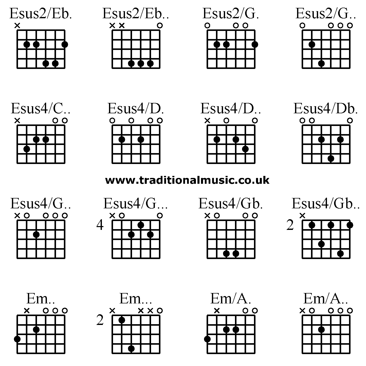 D2 Chord Guitar Finger Position