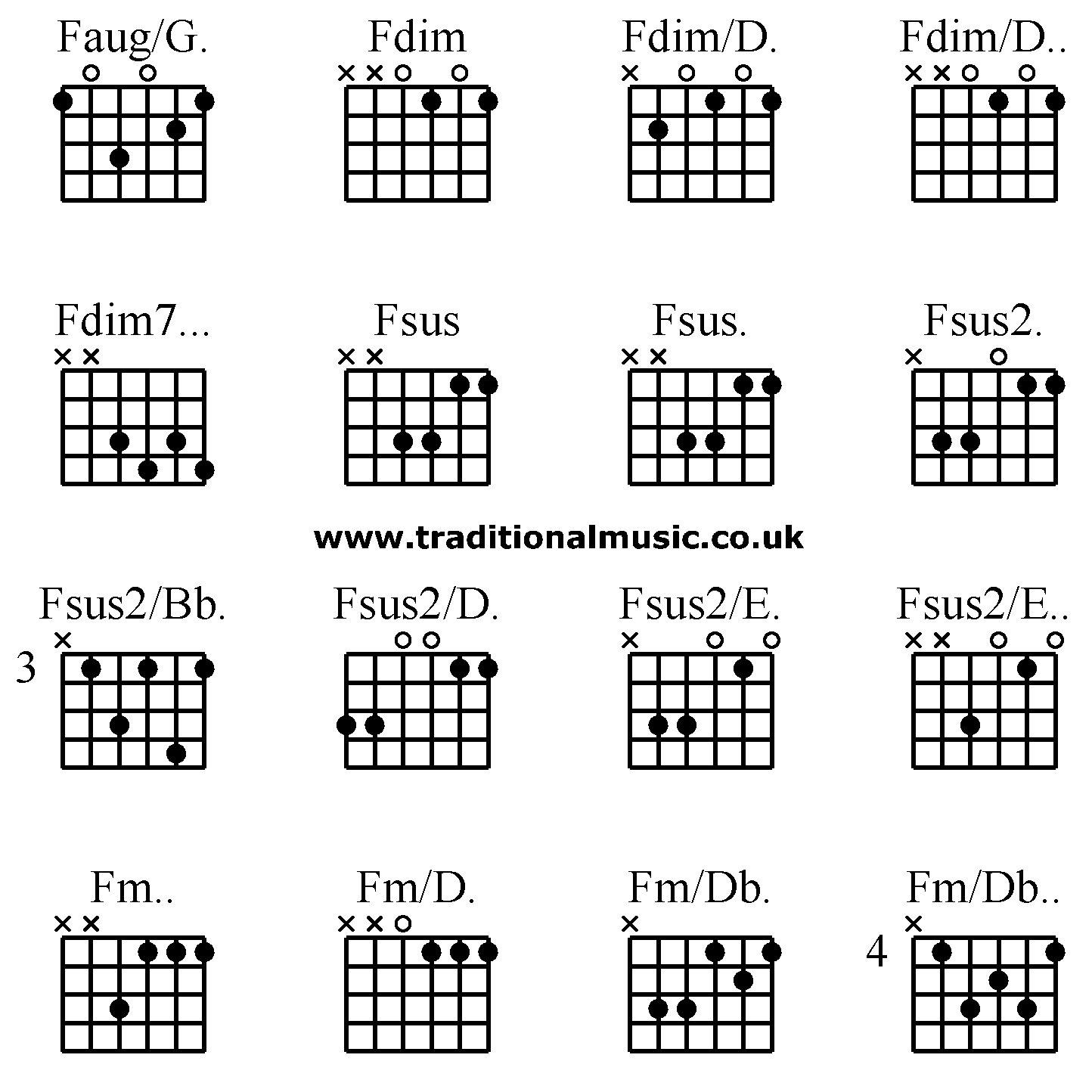 Enchanting F M Guitar Chord Variations Image Collection Beginner