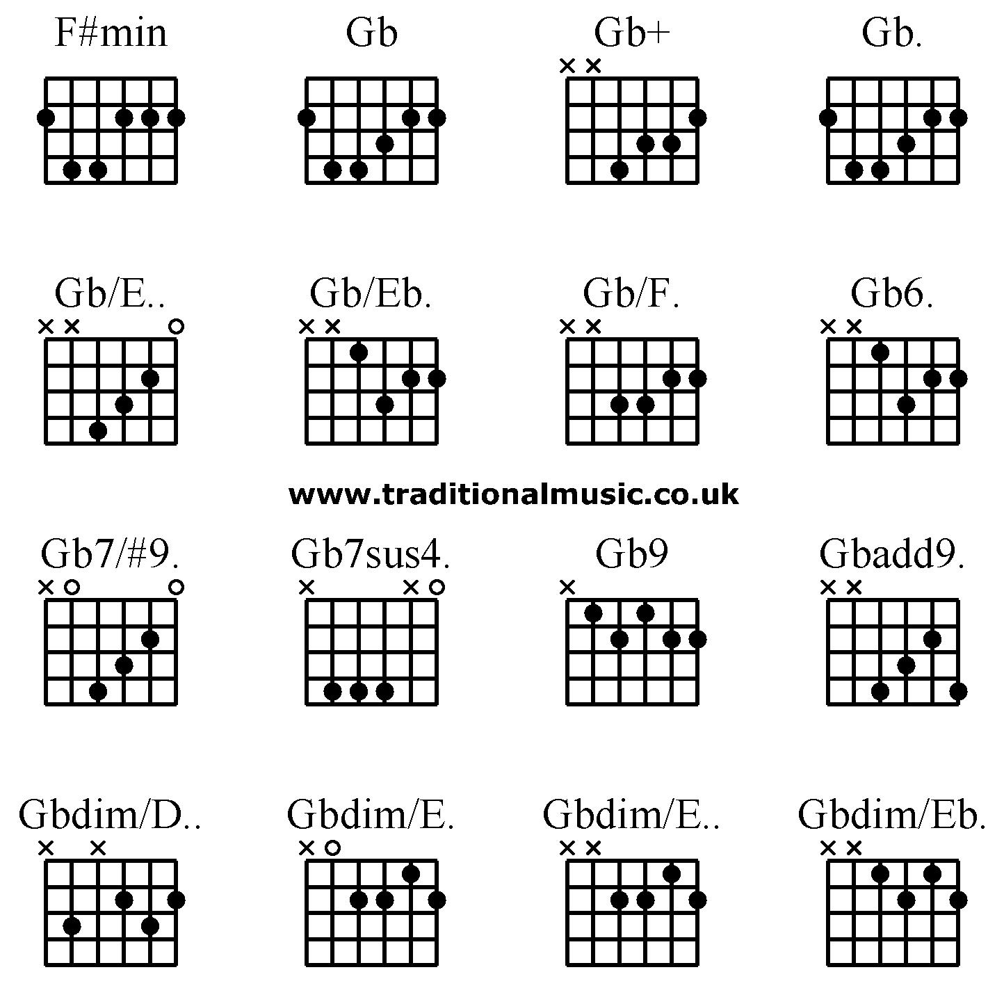Guitar Chords Advanced F Min Gb Gb Gb Gb E Gb Eb Gb F