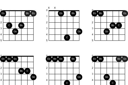 Amazing Eb Chords In Guitar Elaboration Basic Guitar Chords For