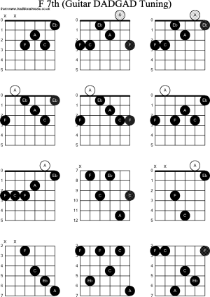 Chord diagrams D Modal Guitar( DADGAD): F7th