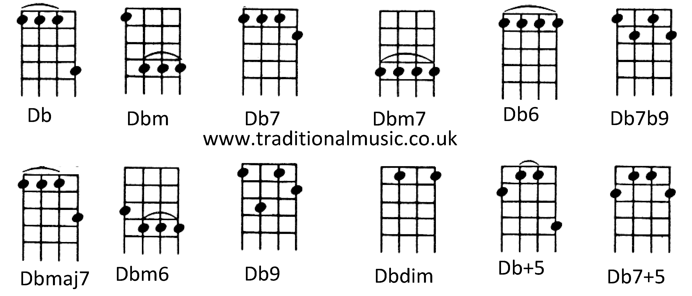 Chords For Ukulele C Tuning Db Dbm Db7 Dbm7 Db6 Db7b9