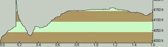 Anvil Lake Elevation Profile - East To West