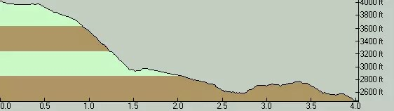 Huxley Lake Trail Elevation Profile - North to South