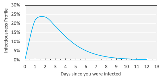 If you contract COVID, you are likely to be most contagious a few days before symptoms show up.  After symptoms manifest, your ability to infect others greatly diminishes