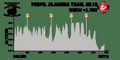 Perfil_33K-Alameda Trail
