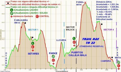 Trail RAE Otañes 22K