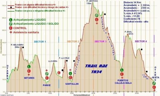 Trail RAE Otañes 34K