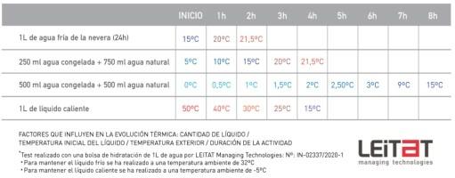 Fundas Térmicas Cool&Hot
